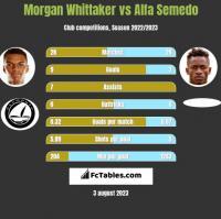 Morgan Whittaker vs Alfa Semedo h2h player stats