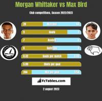Morgan Whittaker vs Max Bird h2h player stats