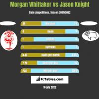 Morgan Whittaker vs Jason Knight h2h player stats