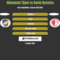 Mohamed Tijani vs David Hovorka h2h player stats