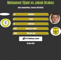 Mohamed Tijani vs Jakub Brabec h2h player stats