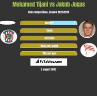 Mohamed Tijani vs Jakub Jugas h2h player stats