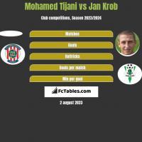 Mohamed Tijani vs Jan Krob h2h player stats