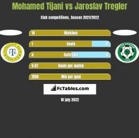 Mohamed Tijani vs Jaroslav Tregler h2h player stats