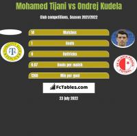 Mohamed Tijani vs Ondrej Kudela h2h player stats