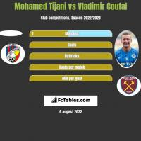 Mohamed Tijani vs Vladimir Coufal h2h player stats
