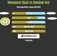 Mohamed Tijani vs Dominik Kriz h2h player stats