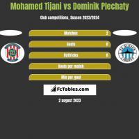 Mohamed Tijani vs Dominik Plechaty h2h player stats