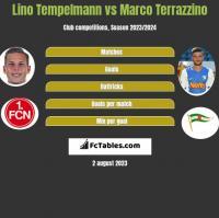 Lino Tempelmann vs Marco Terrazzino h2h player stats