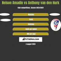 Nelson Amadin vs Anthony van den Hurk h2h player stats