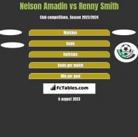 Nelson Amadin vs Renny Smith h2h player stats