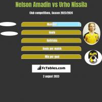 Nelson Amadin vs Urho Nissila h2h player stats