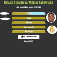 Nelson Amadin vs William Balikwisha h2h player stats