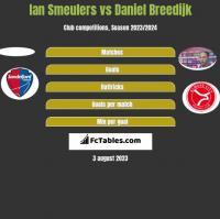 Ian Smeulers vs Daniel Breedijk h2h player stats