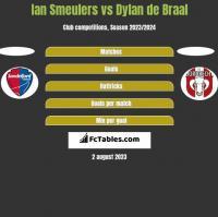 Ian Smeulers vs Dylan de Braal h2h player stats