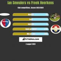 Ian Smeulers vs Freek Heerkens h2h player stats
