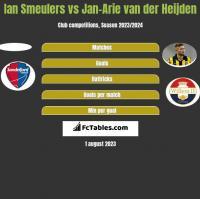 Ian Smeulers vs Jan-Arie van der Heijden h2h player stats