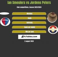 Ian Smeulers vs Jordens Peters h2h player stats