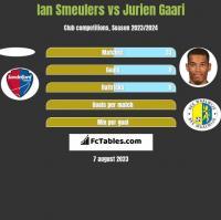 Ian Smeulers vs Jurien Gaari h2h player stats