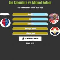 Ian Smeulers vs Miquel Nelom h2h player stats