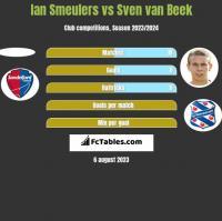 Ian Smeulers vs Sven van Beek h2h player stats