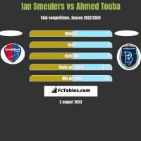 Ian Smeulers vs Ahmed Touba h2h player stats