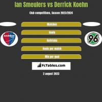 Ian Smeulers vs Derrick Koehn h2h player stats