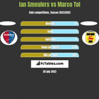 Ian Smeulers vs Marco Tol h2h player stats