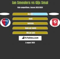 Ian Smeulers vs Gijs Smal h2h player stats
