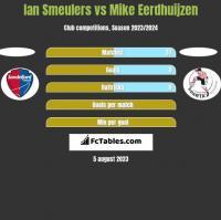 Ian Smeulers vs Mike Eerdhuijzen h2h player stats