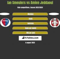 Ian Smeulers vs Amien Jeddaoui h2h player stats