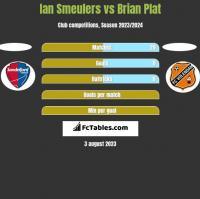 Ian Smeulers vs Brian Plat h2h player stats