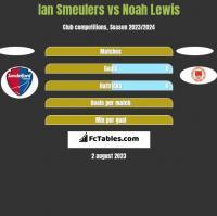 Ian Smeulers vs Noah Lewis h2h player stats