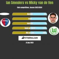 Ian Smeulers vs Micky van de Ven h2h player stats