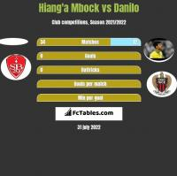 Hiang'a Mbock vs Danilo h2h player stats