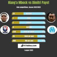 Hiang'a Mbock vs Dimitri Payet h2h player stats