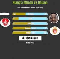 Hiang'a Mbock vs Gelson h2h player stats
