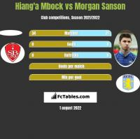 Hiang'a Mbock vs Morgan Sanson h2h player stats