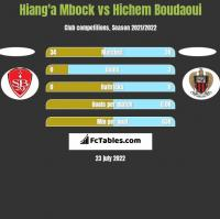 Hiang'a Mbock vs Hichem Boudaoui h2h player stats