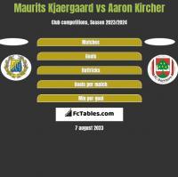 Maurits Kjaergaard vs Aaron Kircher h2h player stats