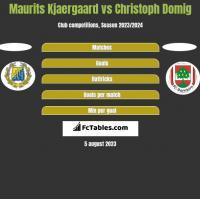 Maurits Kjaergaard vs Christoph Domig h2h player stats
