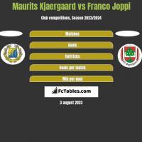 Maurits Kjaergaard vs Franco Joppi h2h player stats