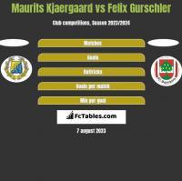 Maurits Kjaergaard vs Felix Gurschler h2h player stats