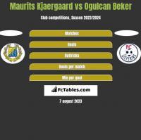 Maurits Kjaergaard vs Ogulcan Beker h2h player stats
