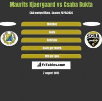Maurits Kjaergaard vs Csaba Bukta h2h player stats