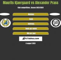 Maurits Kjaergaard vs Alexander Prass h2h player stats
