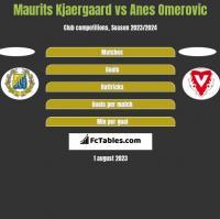 Maurits Kjaergaard vs Anes Omerovic h2h player stats