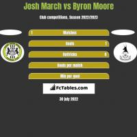 Josh March vs Byron Moore h2h player stats