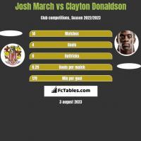 Josh March vs Clayton Donaldson h2h player stats