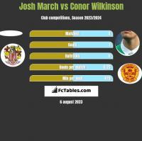 Josh March vs Conor Wilkinson h2h player stats